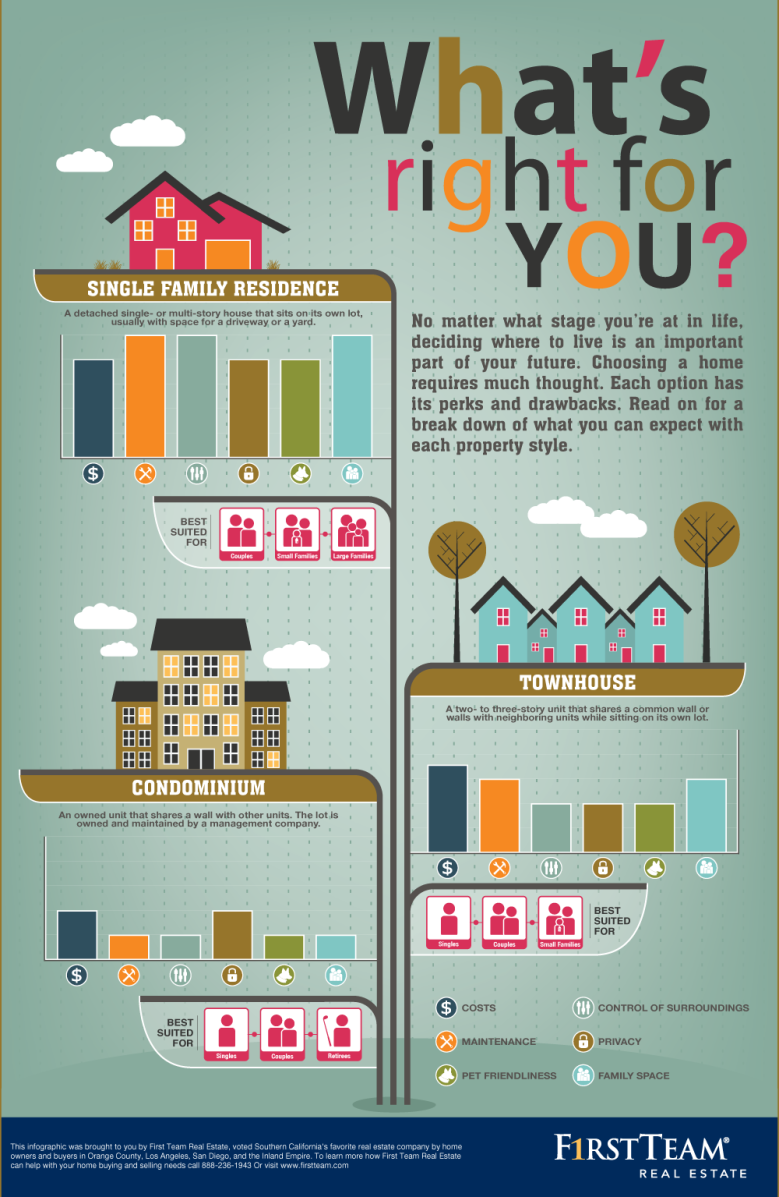 Before-Buying-A-Home-See-Whats-Right-For-You-Infographic